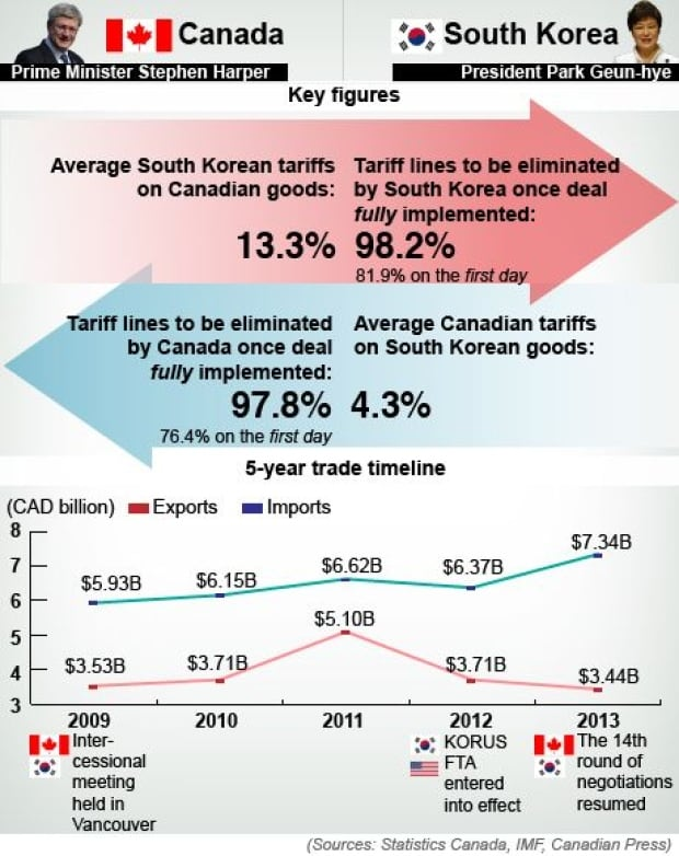 Canada - Korea free trade agreement