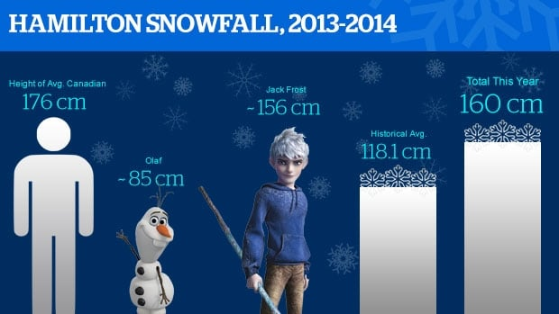 Hamilton's snow fall for the winter of 2013/14 is well above the annual average.