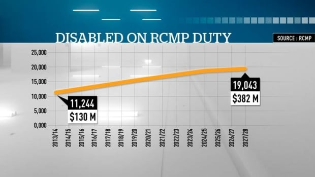 Disabled on RCMP duty