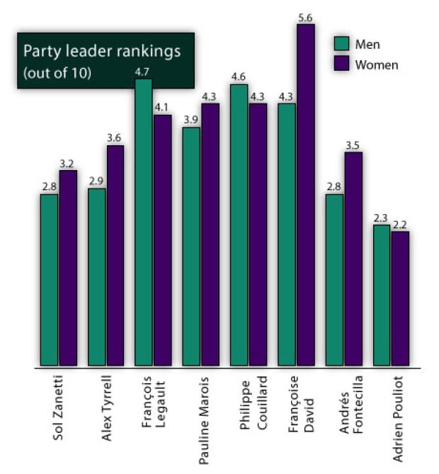 party leader rankings vote compass men women