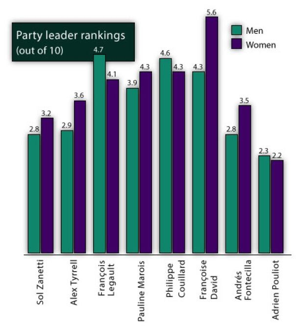 party leader rankings vote compass men women