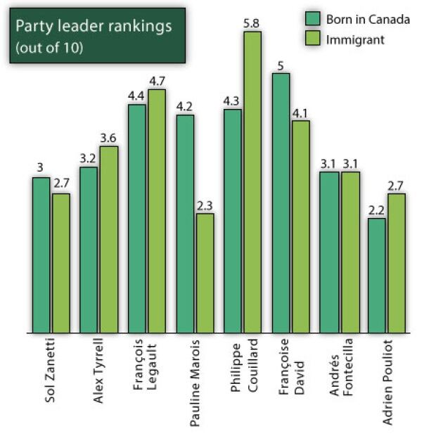 party leader rankings immigrants vs born in canada