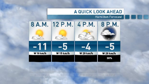 Here's a look at your weather in Hamilton for Monday.