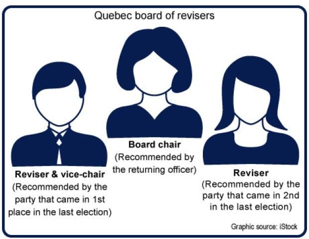 quebec board of revisors 2014