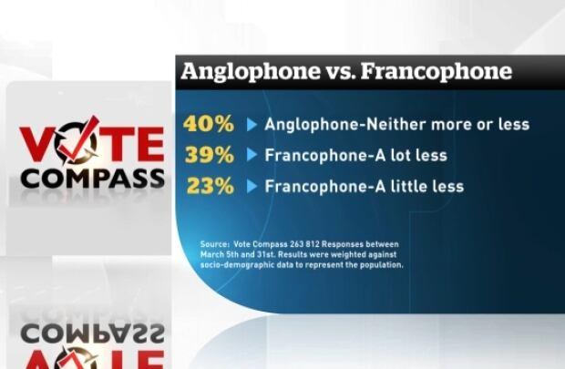 anglophones vs francophones religious accommodation