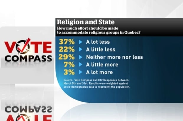 religious accommodation quebec vote compass