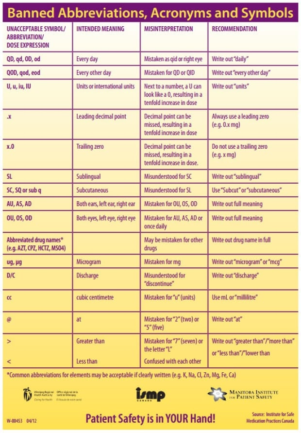 Banned abbreviations