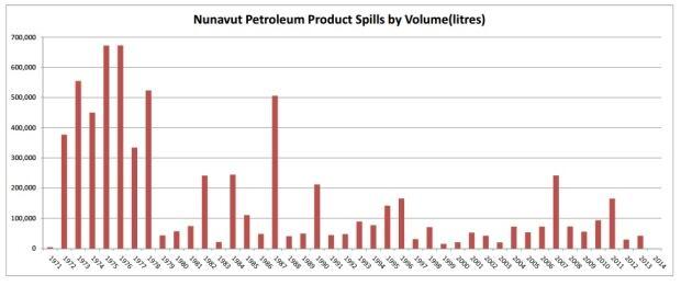 Nunavut Petroleum Product Spills by Volume