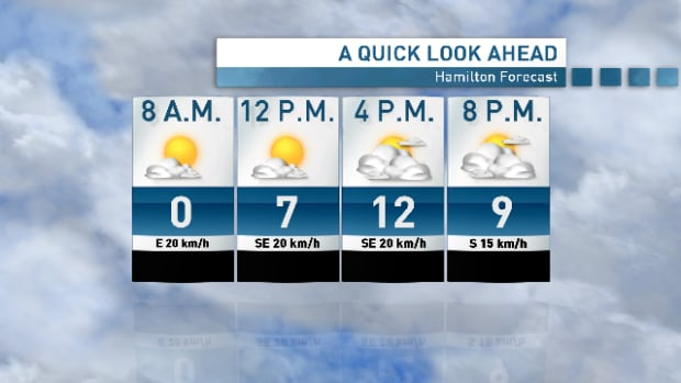 A dramatic warm-up is in store for Hamilton on Thursday.