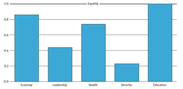 Graph showing women in Toronto