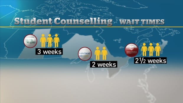 U of W is making its students wait longer for counselling services than other Canadian universities
