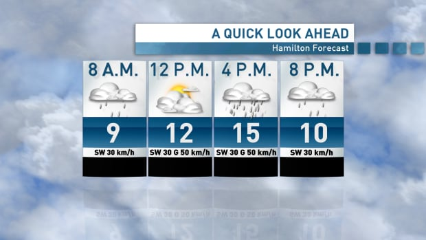 Rain and a high of 15 C are in the forecast for Friday.