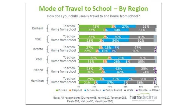 These results from a 2011 Metrolinx study show how students in the GTHA are getting to school. The number of students walking to work has declined over the past 20 years, public health officials say. And that's causing traffic issues in front of Hamilton schools.