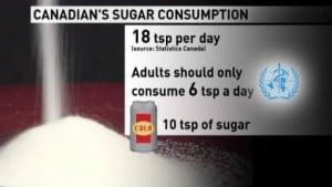 Sugar consumption