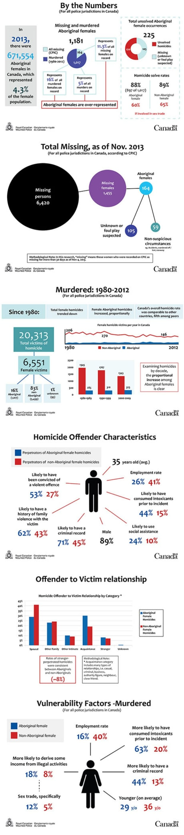 RCMP graphics