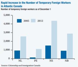 TFW chart