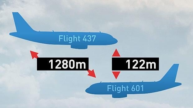 The near-fatal error had the two United aircraft 120 metres apart vertically and just over a kilometre laterally — a distance planes travel in less than four seconds.