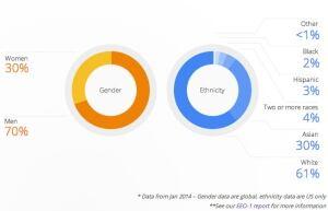 Google diversity data