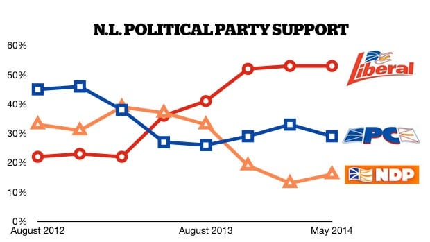 The Liberals continue to lead their political rivals, a Corporate Research Associates poll has found.