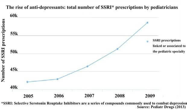 Rise of SSRI