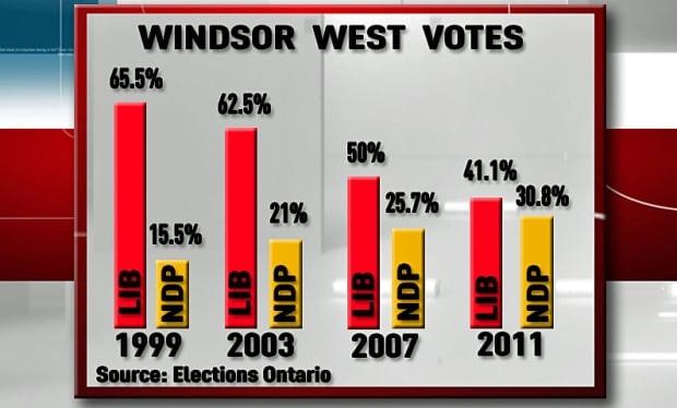 Windsor West Graph