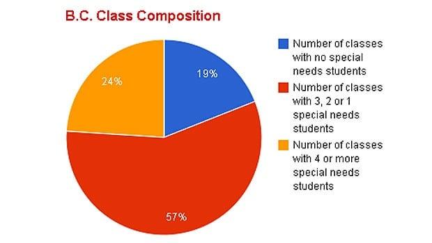 BC class composition
