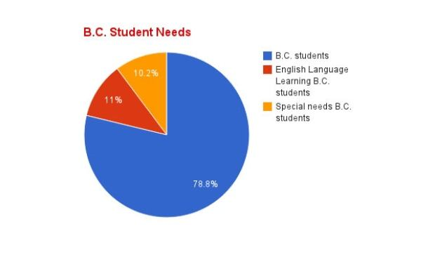 BC student needs (1)