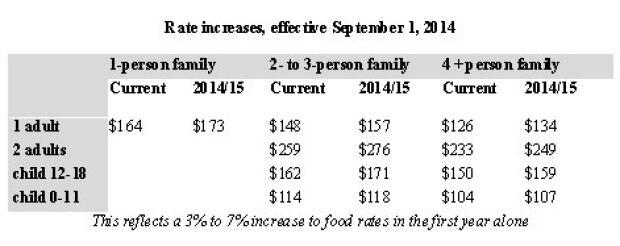 P.E.I. food rate increase