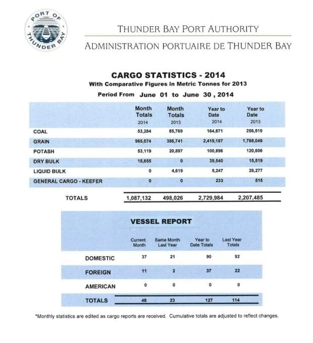 thunder bay port authority cargo stats