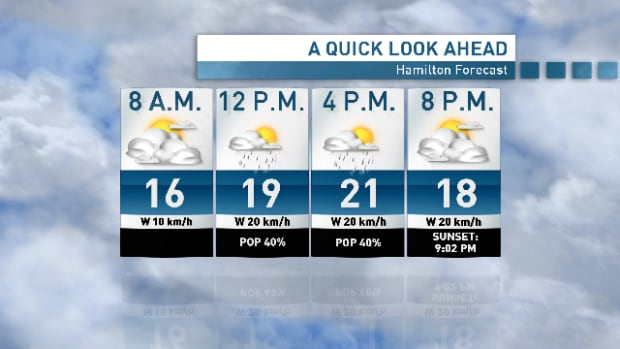 Expect 40 per cent chance of shower today, Hamilton. Otherwise it looks to be a gorgeous summer day with temperatures hovering around the 20s.