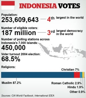 Indonesia election stats