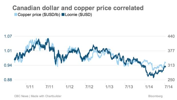 As the chart above shows, the price of copper (the light blue line above) and the Canadian dollar (the dark blue line) have moved in strong correlation to each other in recent years.