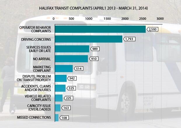 311 complaints bus