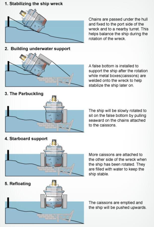 Costa Concordia-refloating
