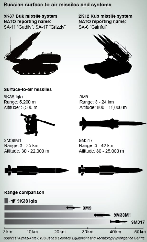Russian surface-to-air missiles and systems