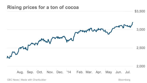 The wholesale price of cocoa has increased by more than 50 per cent since the start of 2013