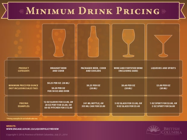 Infographic B.C. alcohol drink pricing
