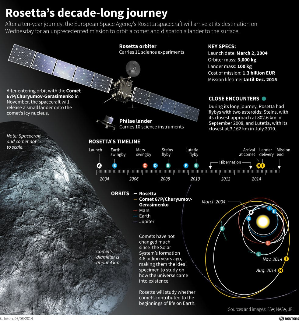 Rosetta spacecraft reaches Comet 67P/Churyumov-Gerasimenko ...