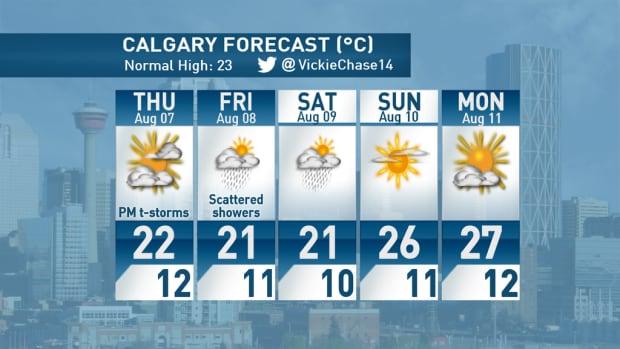 Five day forecast Calgary