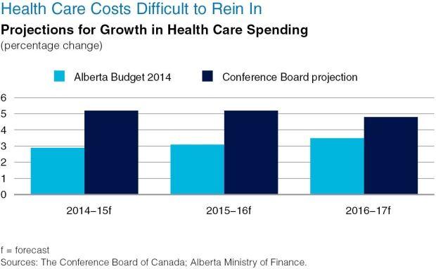 CONFERENCE BOARD OF CANADA - Alberta's finances return to black