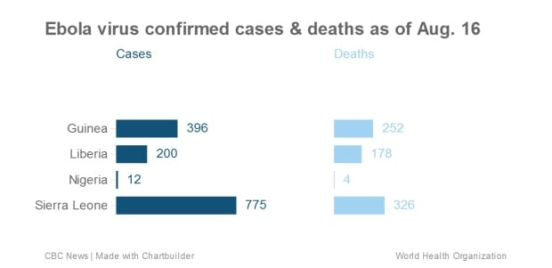 Ebola cases and deaths