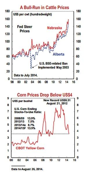 Food price charts