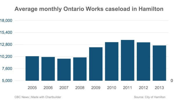 Average monthly Ontario Works caseload in Hamilton