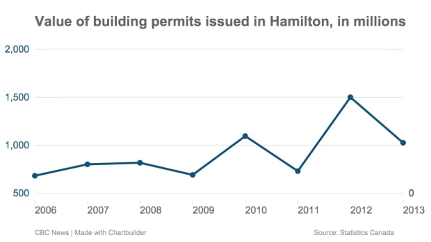 Value of building permits issued in Hamilton each year since 2006