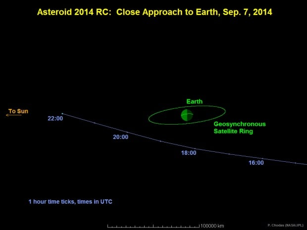Asteroid 2014 RC close approach to Earth