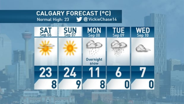 CBC Calgary weather specialist Vickie Chase tweeted this five-day forecast for the city.