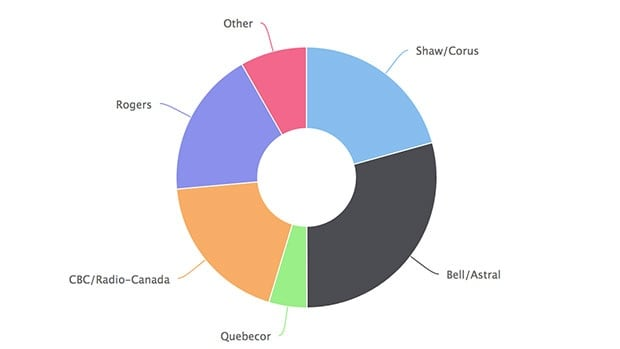 is the canadian cable television industry Canada has the most concentrated tv industry ownership of the report from boston-based analysis group reports that 814 per cent of the value of canada's tv distribution (cable and but canada is only second-worst when it comes to concentration of the tv audience canada's.