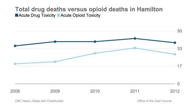 Drug and Opioid deaths in Hamilton
