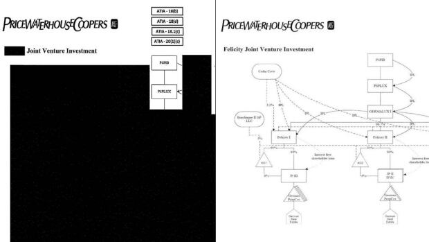 The Public Sector Pension Investment Board released heavily censored records under access to information, left. A copy of the leaked original, right, outlines the board's investments through a web of European shell companies.