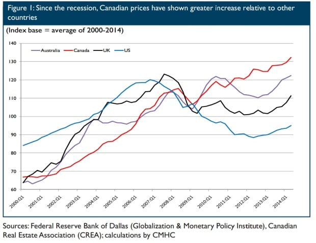 House prices in Canada vs. other countries